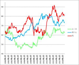 シンガポールドル推移(円・ドル・ユーロ)